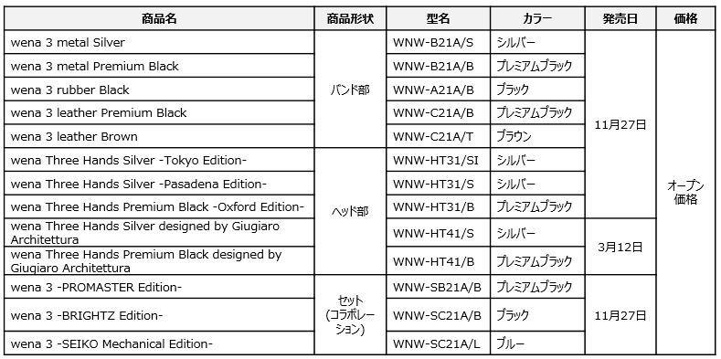 wena 3のラインナップ・価格・発売日